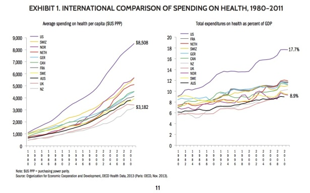 International health spending comparison chart