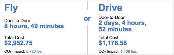 Mileage CO2 calculation fly vs drive