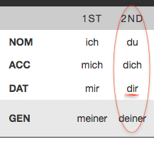 German pronouns