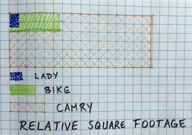sketch on graph paper showing relative sizes of lady, bike, car